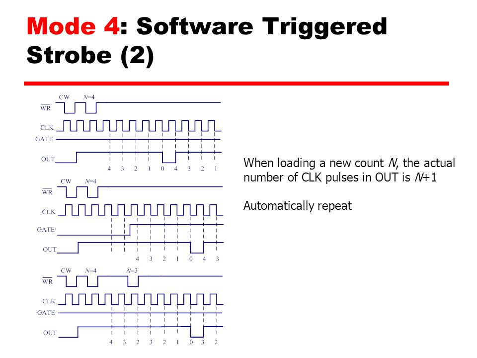 Mode 4: Software Triggered Strobe (2) When loading a new count N, the actual number of CLK pulses in OUT is N+1 Automatically repeat