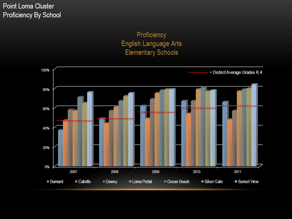 Point Loma Cluster Proficiency By School Proficiency English Language Arts Elementary Schools = District Average Grades K-4