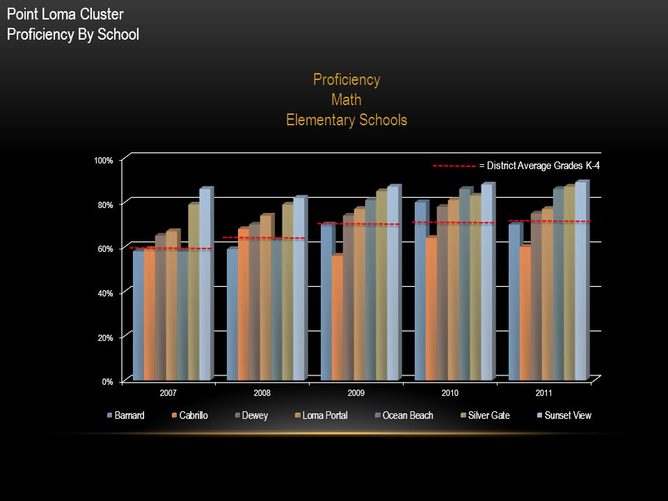 Point Loma Cluster Proficiency By School = District Average Grades K-4 Proficiency Math Elementary Schools