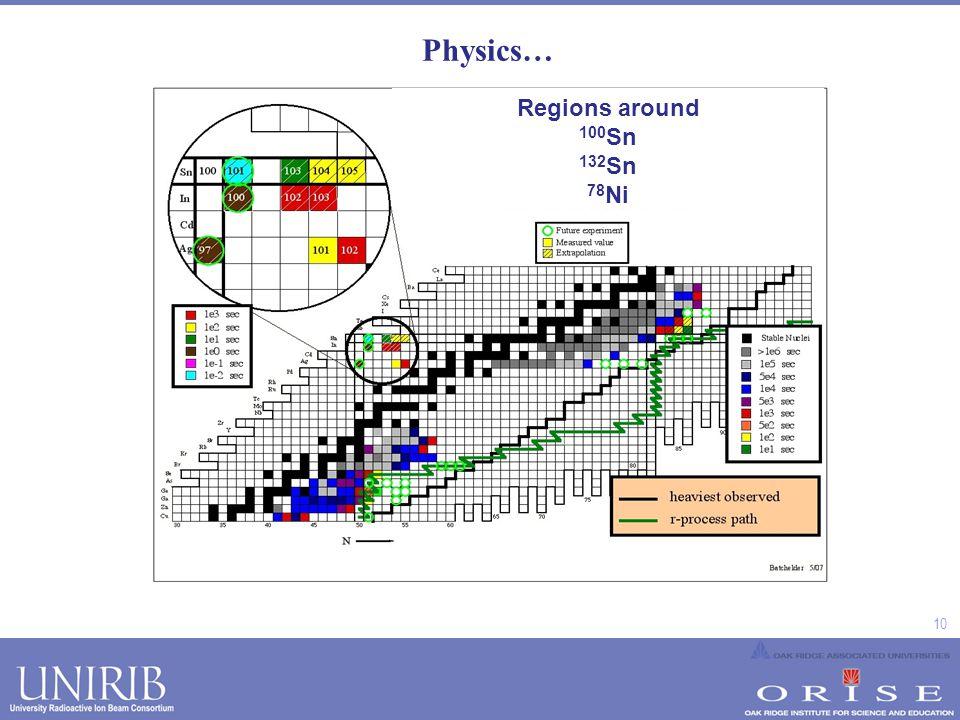 10 Physics… Regions around 100Sn, 132S, 78Ni Regions around 100 Sn 132 Sn 78 Ni