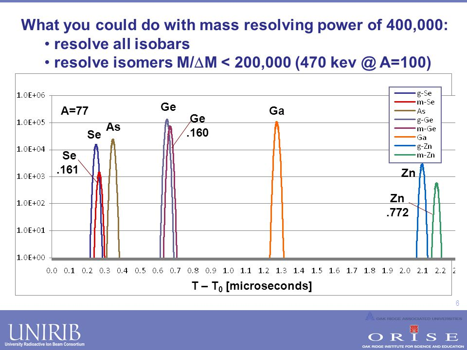 6 What you could do with mass resolving power of 400,000: resolve all isobars resolve isomers M/ M < 200,000 (470 kev @ A=100) Se As Ge Ga Zn A=77 Se.