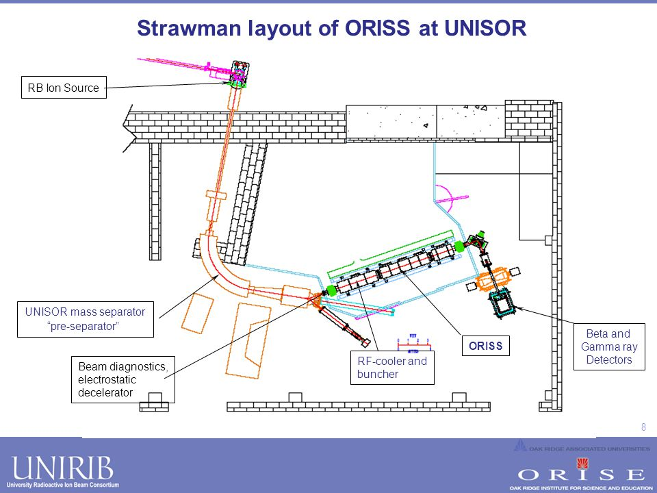 8 Strawman layout of ORISS at UNISOR RF-cooler and buncher RB Ion Source UNISOR mass separator pre-separator ORISS Beta and Gamma ray Detectors Beam d