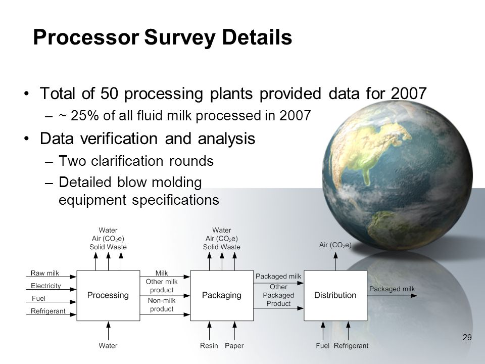 Processor Survey Details Total of 50 processing plants provided data for 2007 –~ 25% of all fluid milk processed in 2007 Data verification and analysis –Two clarification rounds –Detailed blow molding equipment specifications 29