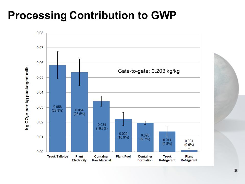 Processing Contribution to GWP 30 Gate-to-gate: 0.203 kg/kg