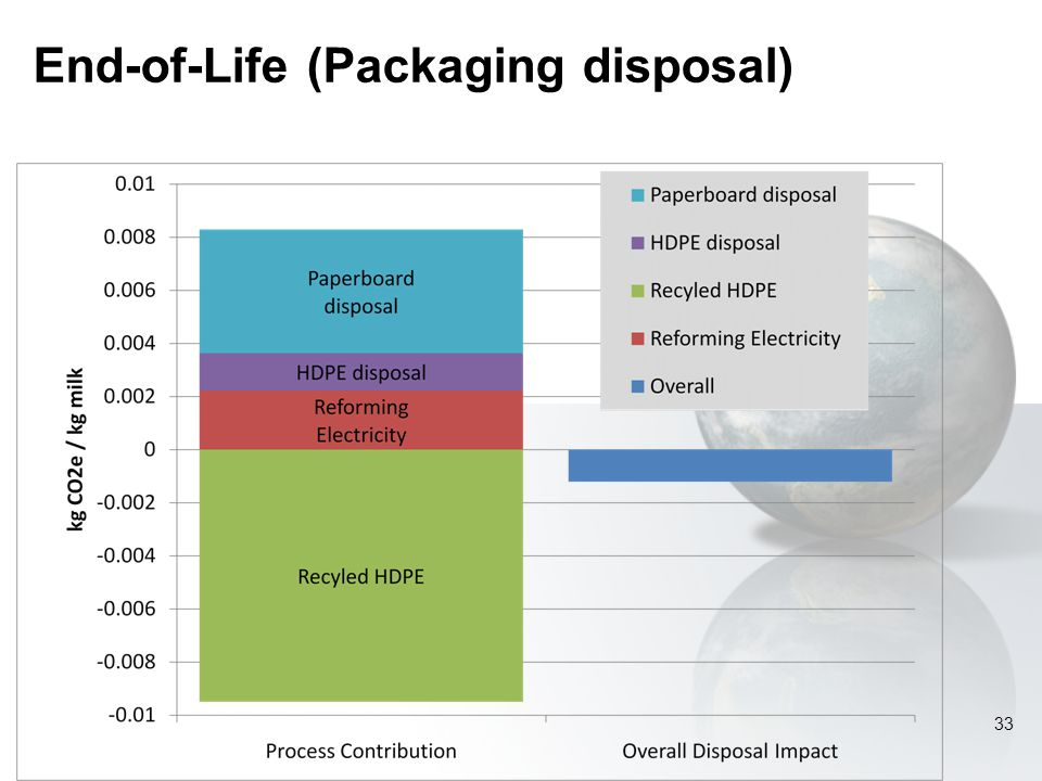 End-of-Life (Packaging disposal) 33