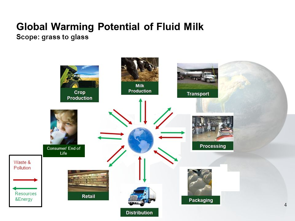 Resources &Energy Waste & Pollution Consumer/ End of Life Global Warming Potential of Fluid Milk Scope: grass to glass 4