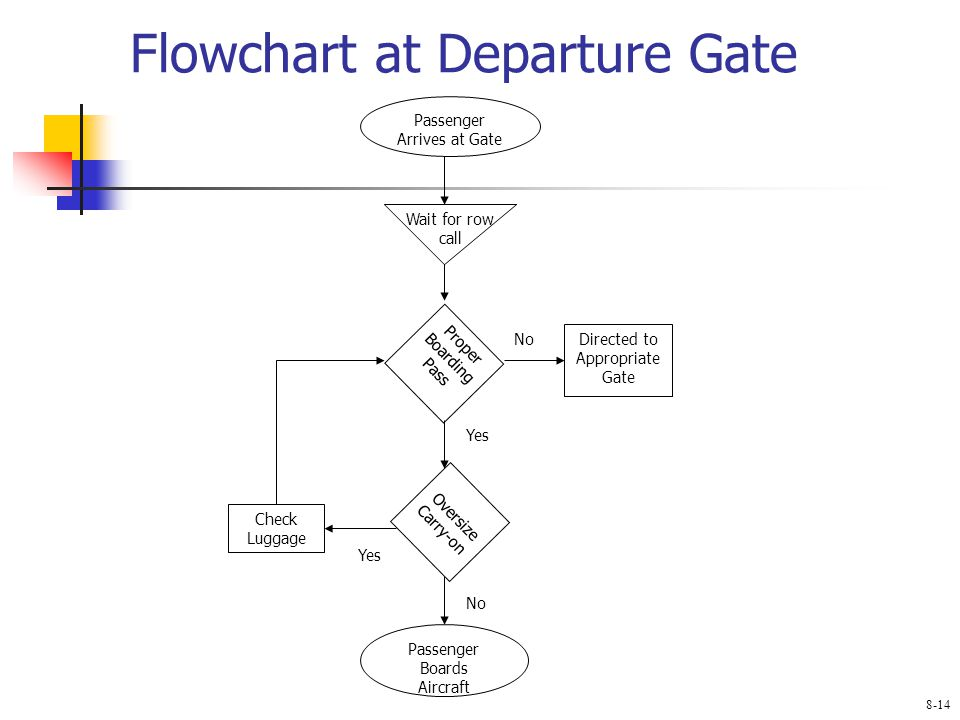 Flowchart at Departure Gate Passenger Arrives at Gate Wait for row call Proper Boarding Pass Directed to Appropriate Gate Oversize Carry-on Check Luggage Passenger Boards Aircraft Yes No 8-14