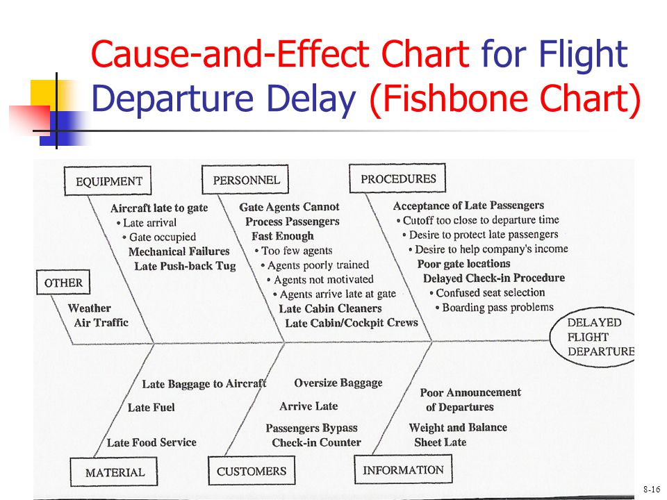 Cause-and-Effect Chart for Flight Departure Delay (Fishbone Chart) 8-16