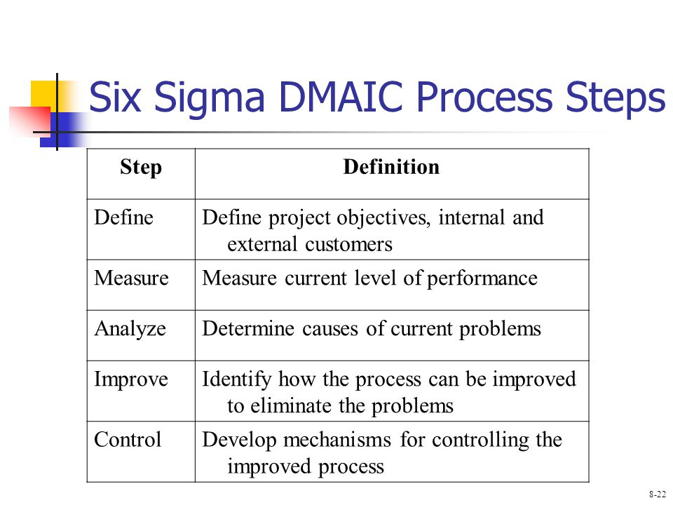 Six Sigma DMAIC Process Steps StepDefinition DefineDefine project objectives, internal and external customers MeasureMeasure current level of performance AnalyzeDetermine causes of current problems ImproveIdentify how the process can be improved to eliminate the problems ControlDevelop mechanisms for controlling the improved process 8-22