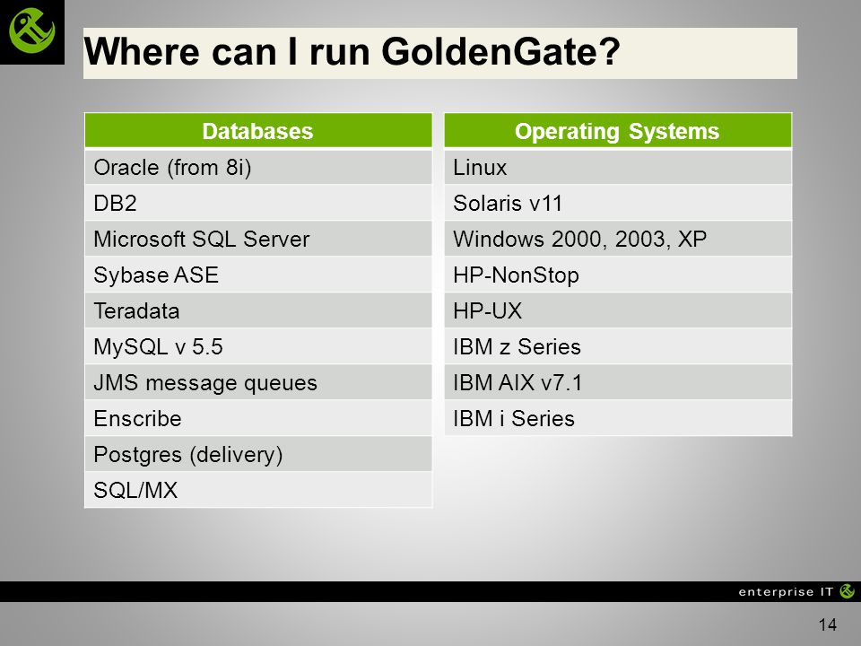 14 Where can I run GoldenGate? Operating Systems Linux Solaris v11 Windows 2000, 2003, XP HP-NonStop HP-UX IBM z Series IBM AIX v7.1 IBM i Series Data