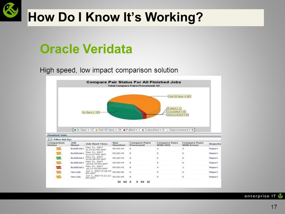 17 How Do I Know Its Working? Oracle Veridata High speed, low impact comparison solution