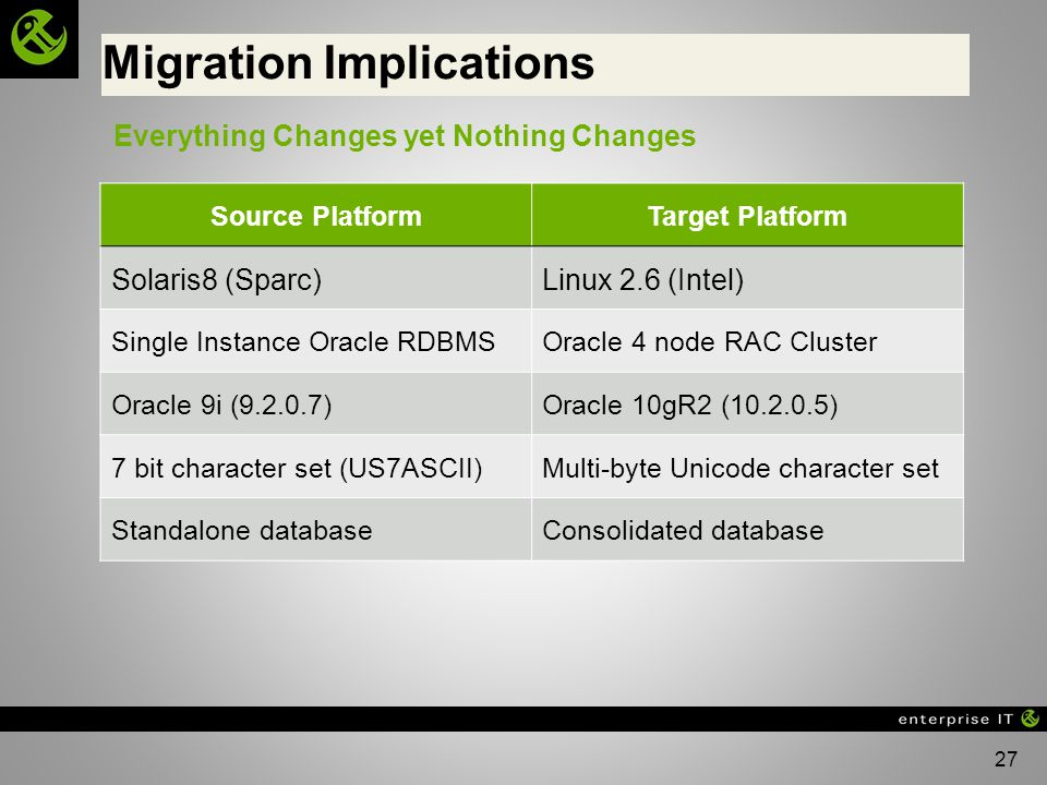 27 Migration Implications Source PlatformTarget Platform Solaris8 (Sparc)Linux 2.6 (Intel) Single Instance Oracle RDBMSOracle 4 node RAC Cluster Oracle 9i (9.2.0.7)Oracle 10gR2 (10.2.0.5) 7 bit character set (US7ASCII)Multi-byte Unicode character set Standalone databaseConsolidated database Everything Changes yet Nothing Changes