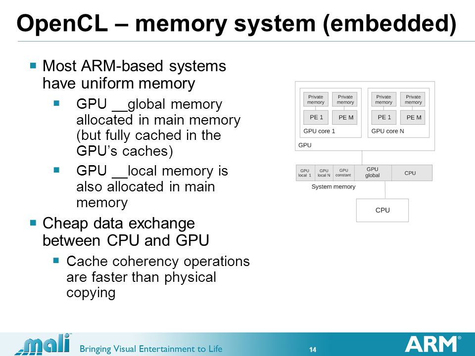 14 OpenCL – memory system (embedded) Most ARM-based systems have uniform memory GPU __global memory allocated in main memory (but fully cached in the GPUs caches) GPU __local memory is also allocated in main memory Cheap data exchange between CPU and GPU Cache coherency operations are faster than physical copying