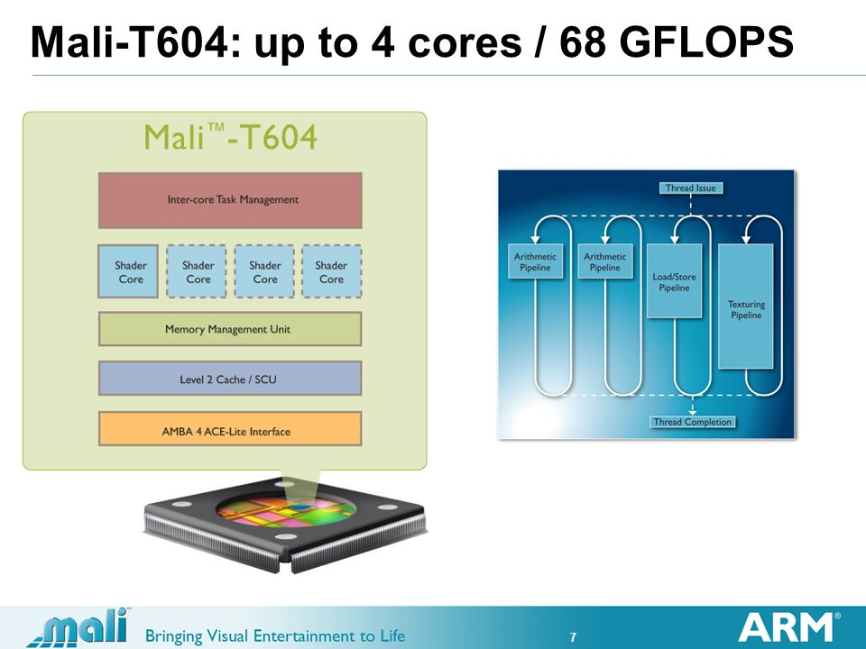 7 Mali-T604: up to 4 cores / 68 GFLOPS