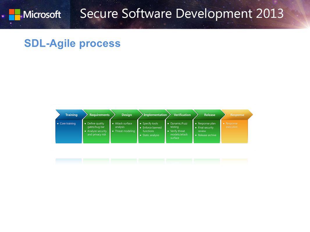 SDL-Agile process