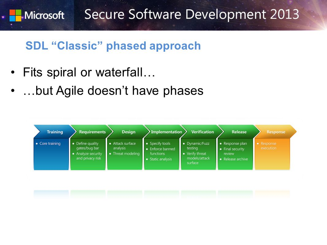 Fits spiral or waterfall… …but Agile doesnt have phases SDL Classic phased approach