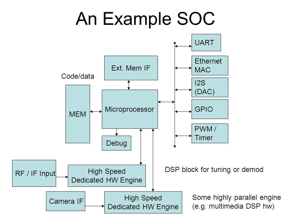 An Example SOC Microprocessor MEM Code/data Ext. Mem IF UART Ethernet MAC Debug I2S (DAC) GPIO PWM / Timer High Speed Dedicated HW Engine Some highly