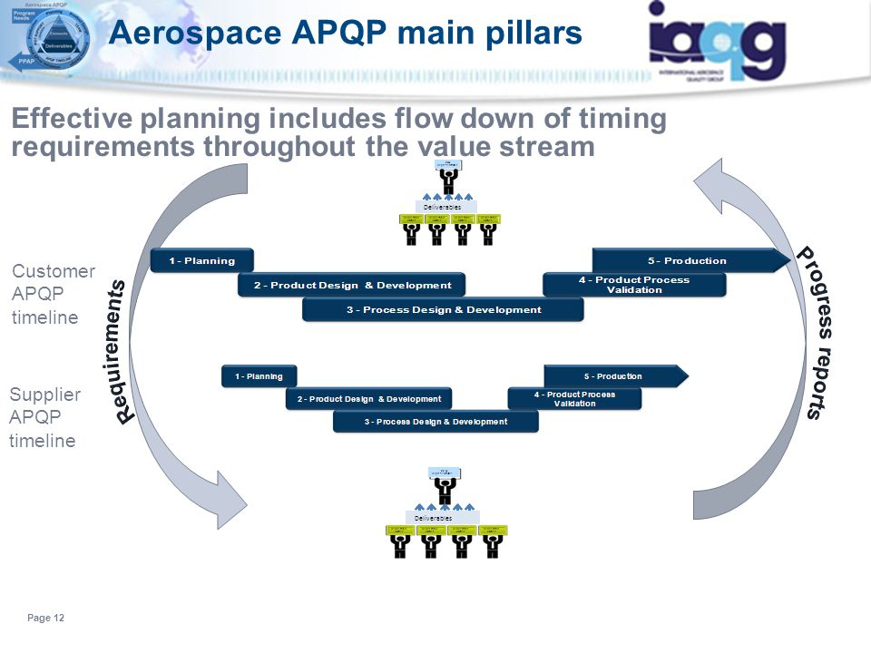 Effective planning includes flow down of timing requirements throughout the value stream Page 12 Customer APQP timeline xxQ Representative Deliverable