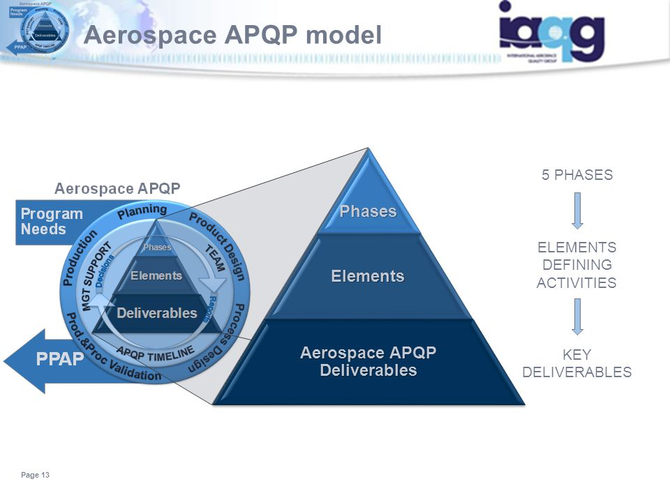 Aerospace APQP model Page 13 5 PHASES ELEMENTS DEFINING ACTIVITIES KEY DELIVERABLESPhasesElements Aerospace APQP Deliverables