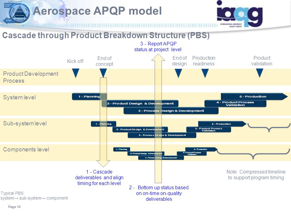 Sub-system level System level Product Development Process Cascade through Product Breakdown Structure (PBS) Page 16 End of concept End of design Produ
