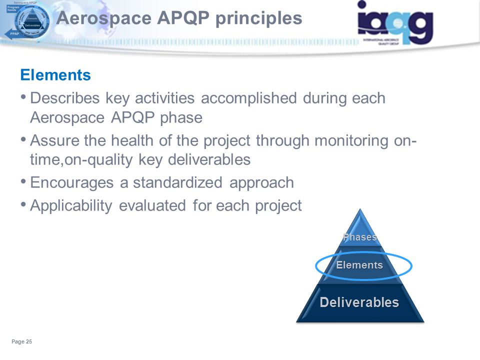 Elements Describes key activities accomplished during each Aerospace APQP phase Assure the health of the project through monitoring on- time,on-qualit