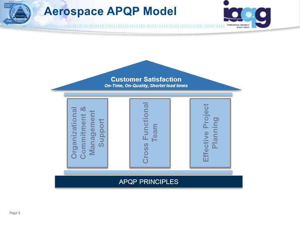 Aerospace APQP Model Page 8 Customer Satisfaction On-Time, On-Quality, Shorter lead times Customer Satisfaction On-Time, On-Quality, Shorter lead time