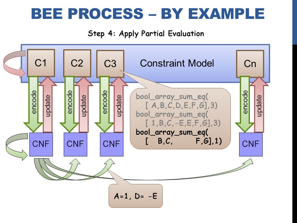 Constraint Model C1 C2 C3 Cn encode BEE PROCESS – BY EXAMPLE update encode update encode update encode update bool_array_sum_eq( [ A,B,C,D,E,F,G],3) bool_array_sum_eq( [ 1,B,C,-E,E,F,G],3) bool_array_sum_eq( [ B,C, F,G],1) A=1, D= -E CNF Step 4: Apply Partial Evaluation