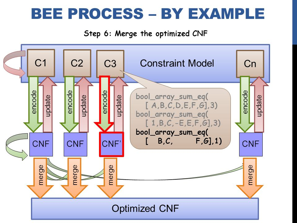 Constraint Model C1 C2 C3 Cn encode BEE PROCESS – BY EXAMPLE update encode update encode update encode update bool_array_sum_eq( [ A,B,C,D,E,F,G],3) bool_array_sum_eq( [ 1,B,C,-E,E,F,G],3) bool_array_sum_eq( [ B,C, F,G],1) CNF Step 6: Merge the optimized CNF Optimized CNF merge