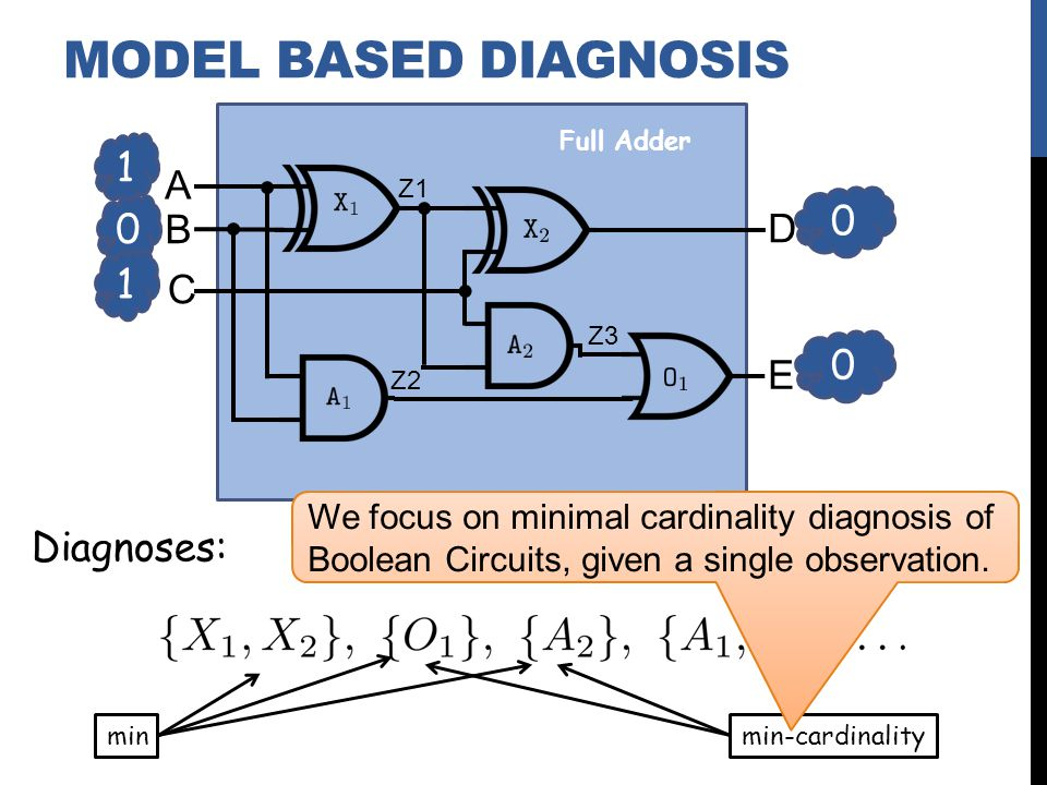 Diagnoses: A B C D E Z1 Z2 Z3 Full Adder min min-cardinality 1 0 0 0 1 MODEL BASED DIAGNOSIS We focus on minimal cardinality diagnosis of Boolean Circuits, given a single observation.