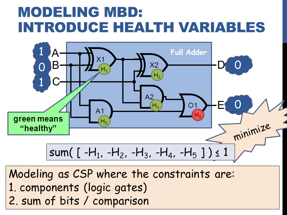minimize sum( [ -H 1, -H 2, -H 3, -H 4, -H 5 ] ) 1 Modeling as CSP where the constraints are: 1.