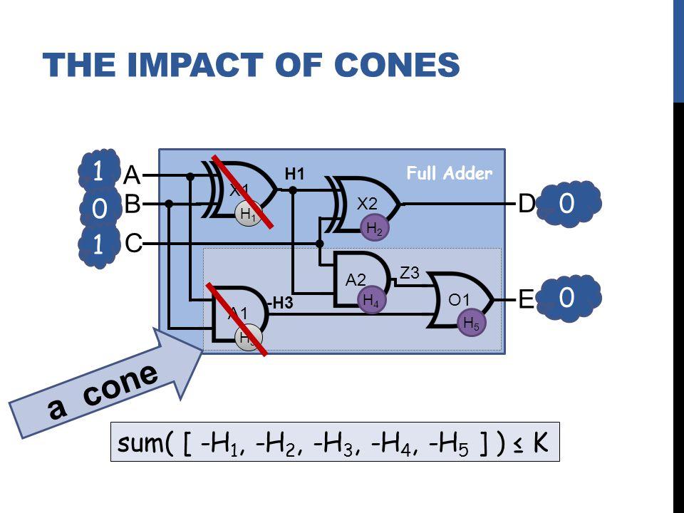 1 0 A B C D E X1 X2 A2 A1 O1 Z3 0 0 1 Full Adder H1H1 H2H2 H3H3 H4H4 H5H5 sum( [ -H 1, -H 2, -H 3, -H 4, -H 5 ] ) K H1 -H3 a cone THE IMPACT OF CONES