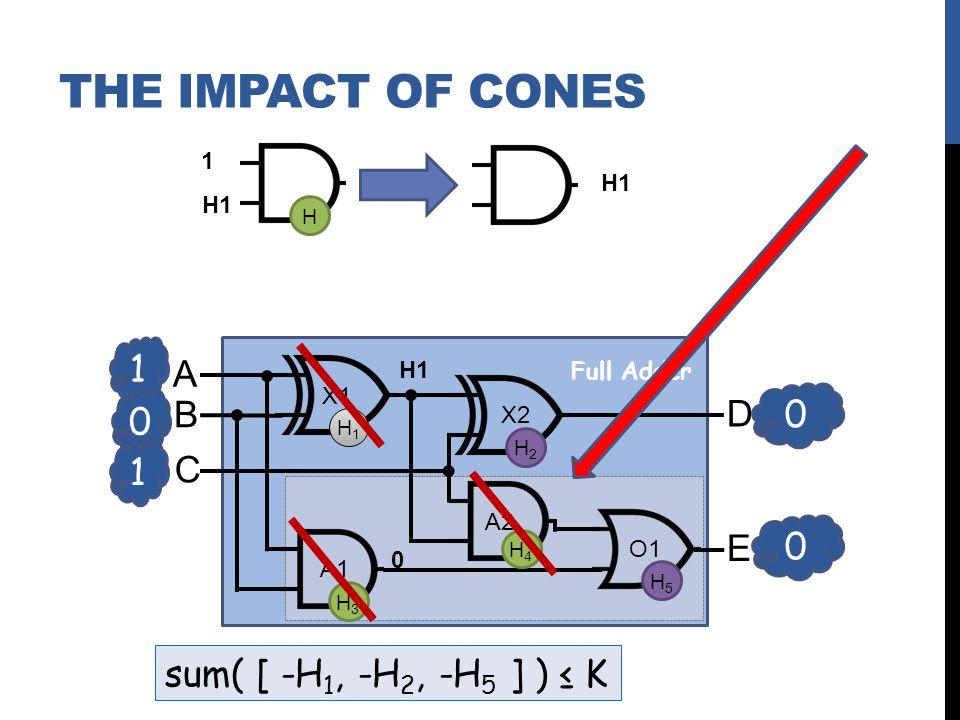 1 0 A B C D E X1 X2 A2 A1 O1 0 0 1 Full Adder H1H1 H2H2 H3H3 H4H4 H5H5 H1 0 H 1 sum( [ -H 1, -H 2, -H 5 ] ) K THE IMPACT OF CONES