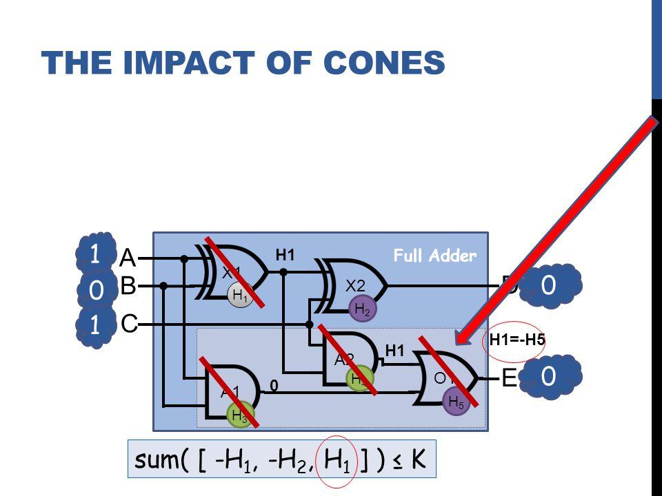 sum( [ -H 1, -H 2, H 1 ] ) K 1 0 A B C D E X1 X2 A2 A1 O1 0 0 1 Full Adder H1H1 H2H2 H3H3 H4H4 H5H5 H1 0 H1=-H5 H1 THE IMPACT OF CONES