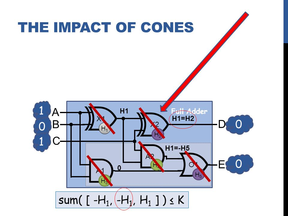 1 0 A B C D E X1 X2 A2 A1 O1 0 0 1 Full Adder H1H1 H2H2 H3H3 H4H4 H5H5 sum( [ -H 1, -H 1, H 1 ] ) K H1 0 H1=-H5 H1=H2 THE IMPACT OF CONES