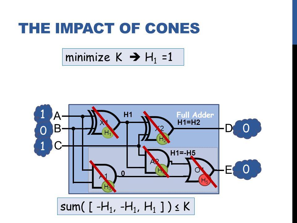 1 0 A B C D E X1 X2 A2 A1 O1 0 0 1 Full Adder H1H1 H2H2 H3H3 H4H4 H5H5 sum( [ -H 1, -H 1, H 1 ] ) K H1 0 H1=-H5 H1=H2 minimize K H 1 =1 THE IMPACT OF CONES