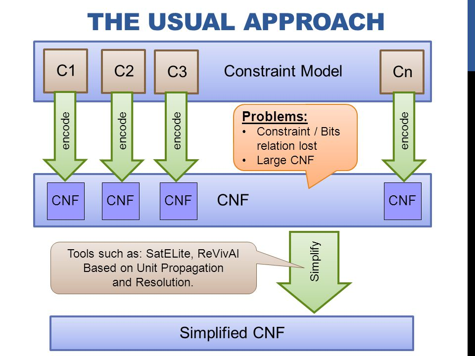 CNF Constraint Model C1 C2 C3 Cn encode Simplify Tools such as: SatELite, ReVivAl Based on Unit Propagation and Resolution.