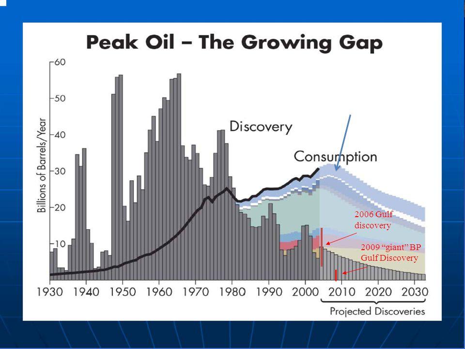 2006 Gulf discovery 2009 giant BP Gulf Discovery Hubberts Peak