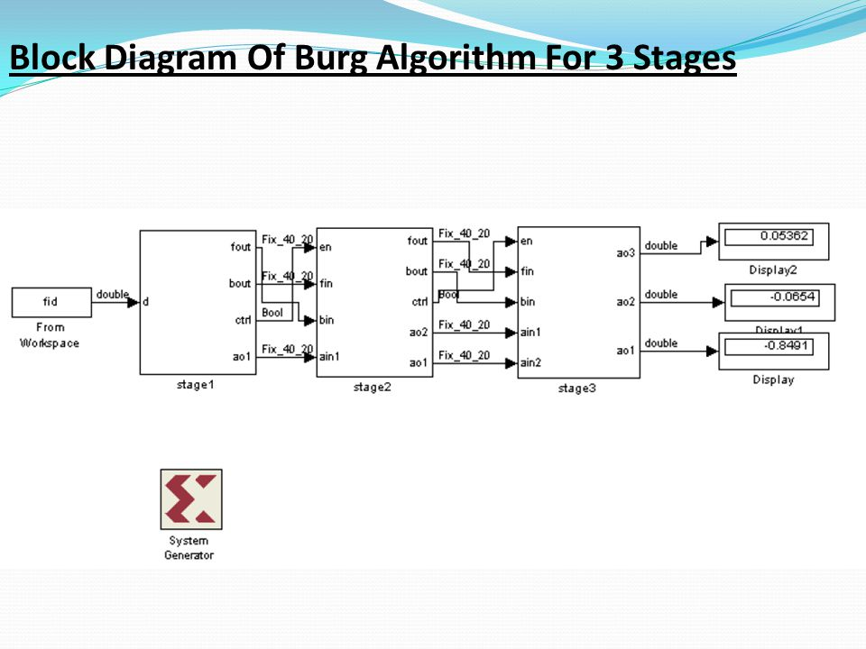 Block Diagram Of Burg Algorithm For 3 Stages