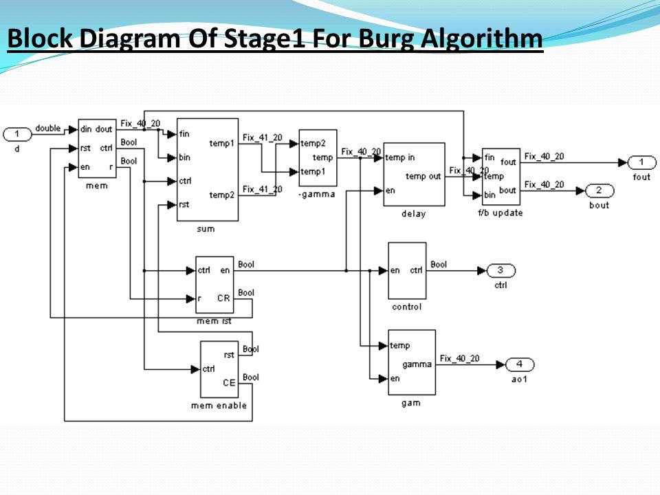Block Diagram Of Stage1 For Burg Algorithm