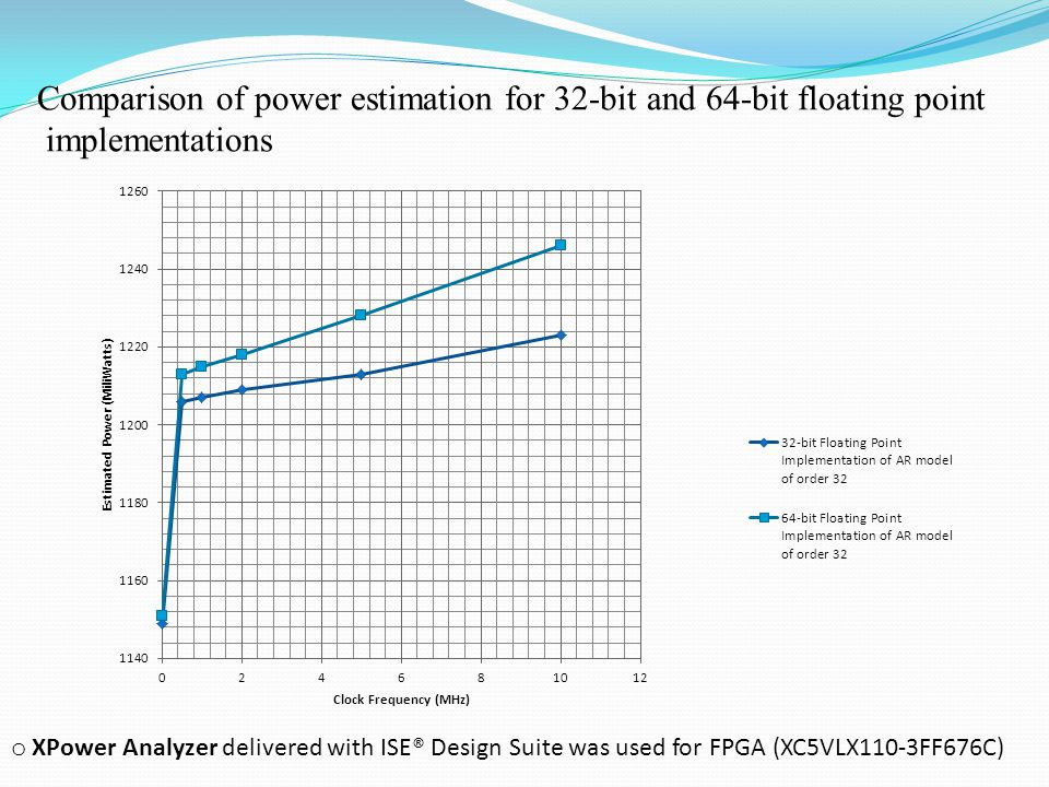 Comparison of power estimation for 32-bit and 64-bit floating point implementations o XPower Analyzer delivered with ISE® Design Suite was used for FPGA (XC5VLX110-3FF676C)