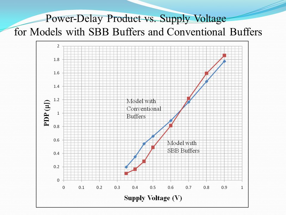 Power-Delay Product vs. Supply Voltage for Models with SBB Buffers and Conventional Buffers
