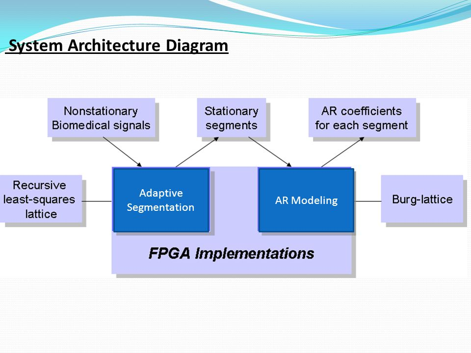 Conclussion: o The power requirement for implementing a computationally intensive algorithm used for processing biosignals on FPGAs was investigated.