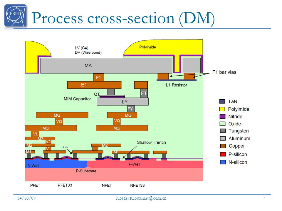 Process cross-section (DM) 14/10/09 Kostas.Kloukinas@cern.ch 7