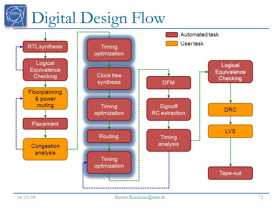 Digital Design Flow 14/10/09 Kostas.Kloukinas@cern.ch 72 RTL synthesis Floorplanning & power routing Placement Congestion analysis Logical Equivalence Checking Timing optimization Signoff RC extraction Timing analysis DRC DFM LVS Logical Equivalence Checking Clock tree synthesis Routing Timing optimization Tape-out Automated task User task