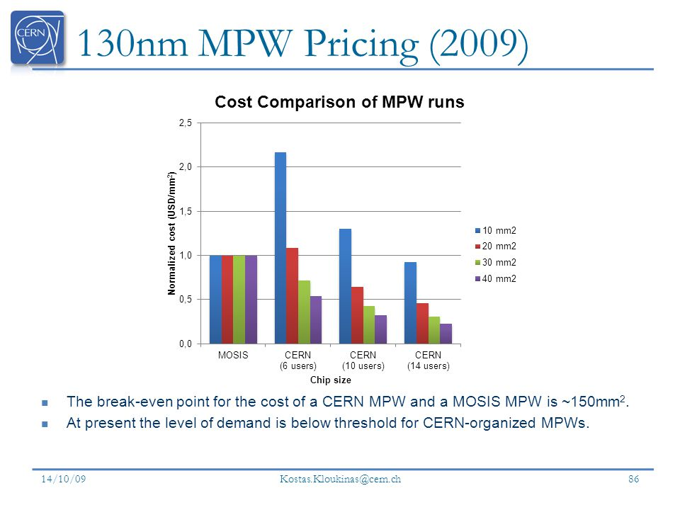 130nm MPW Pricing (2009) The break-even point for the cost of a CERN MPW and a MOSIS MPW is ~150mm 2.