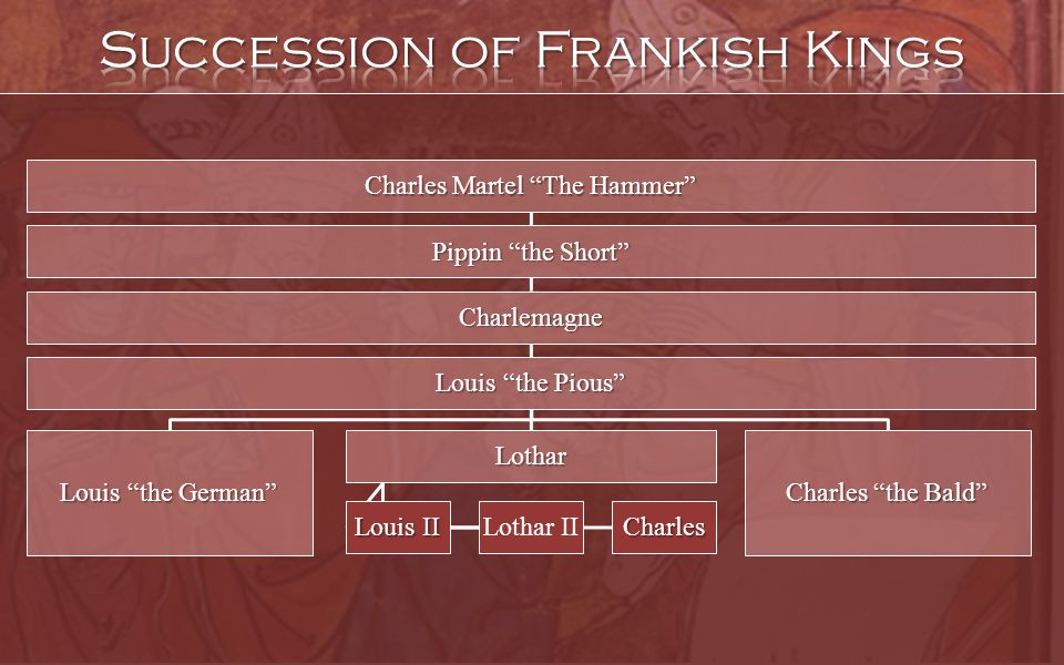 Charles Martel The Hammer Pippin the Short Charlemagne Louis the Pious Lothar Lothar IICharles Louis II Charles the Bald Louis the German