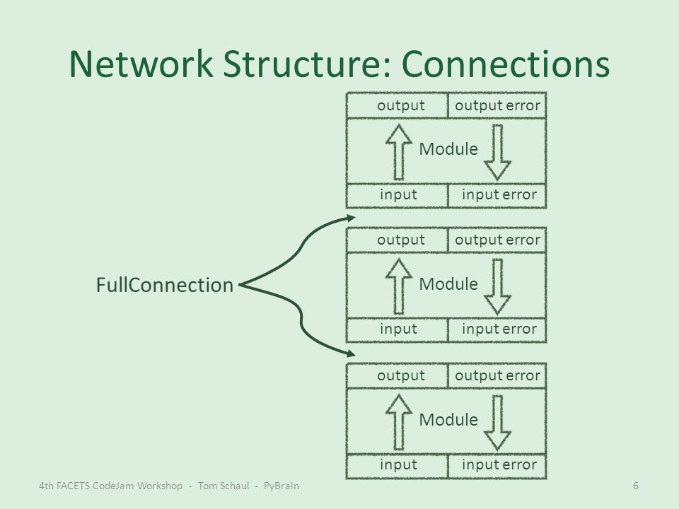 Network Structure: Graphs, Recurrency, Nesting 4th FACETS CodeJam Workshop - Tom Schaul - PyBrain7 Module