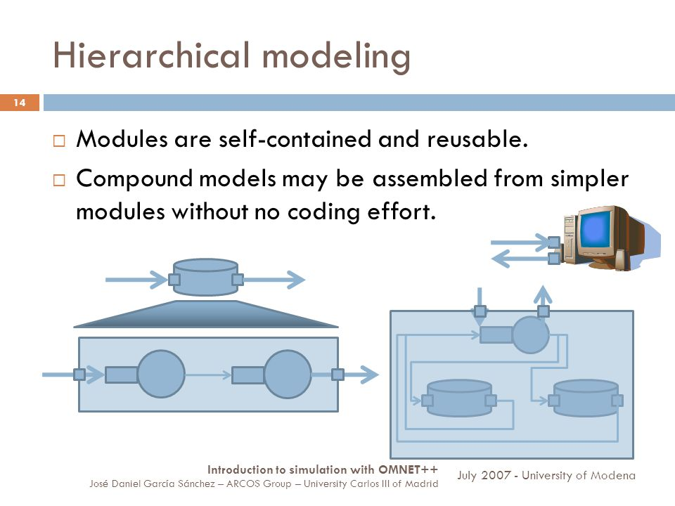Hierarchical modeling 14 Modules are self-contained and reusable.