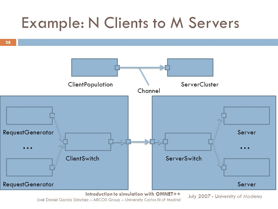 Example: N Clients to M Servers 38 ClientPopulationServerCluster Channel RequestGenerator ClientSwitch RequestGenerator … ServerSwitch Server … Introduction to simulation with OMNET++ José Daniel García Sánchez – ARCOS Group – University Carlos III of Madrid July University of Modena