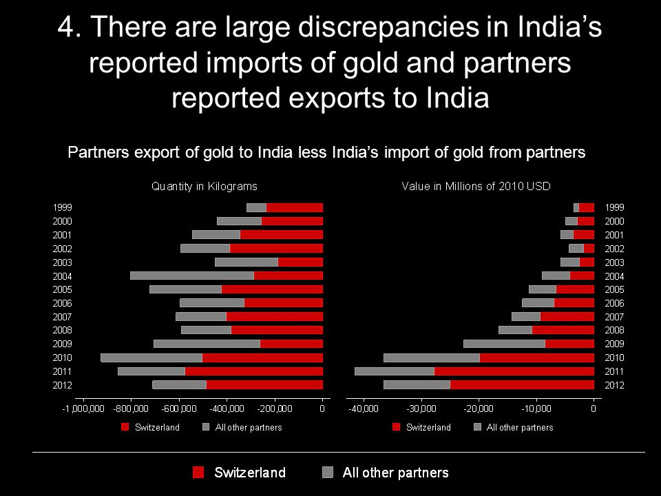 4. There are large discrepancies in Indias reported imports of gold and partners reported exports to India Partners export of gold to India less India